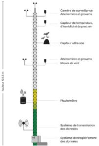 Schéma du mât de mesures des vents du projet de parc éolien du Pays Fléchois