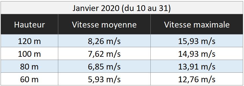 Force des vents du mois de janvier 2020 - Projet éolien du Pays Fléchois