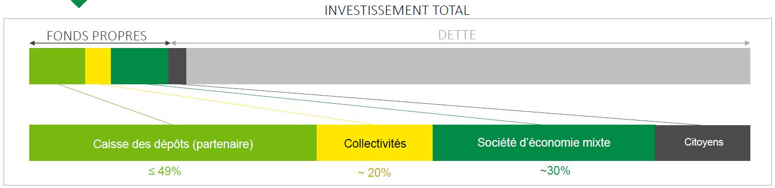 Schéma de répartition d'un investissement territorial éolien