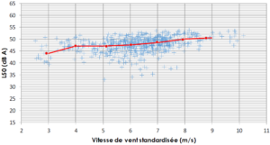 DELHOM - Exemple de résultat des mesures pour l'un des points - période diurne