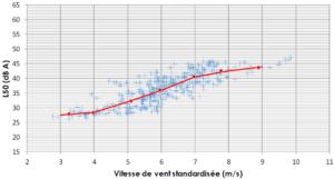 DELHOM - Exemple de résultat des mesures pour l'un des points - période nocturne