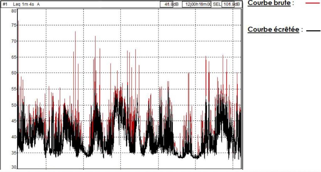 DELHOM - Exemple d'enregistrement acoustique brut