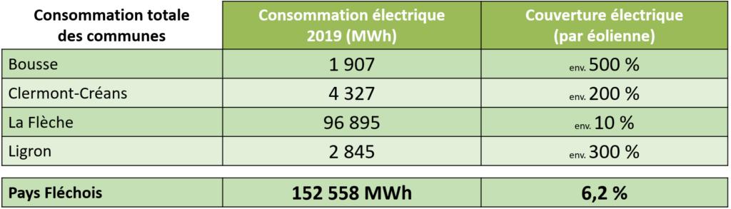 Pays Fléchois - Consommation électrique des communes (2019)