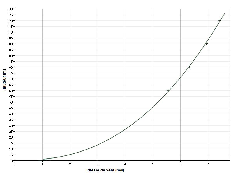 Projet éolien du Pays Fléchois - Profil du vent sur 16 mois